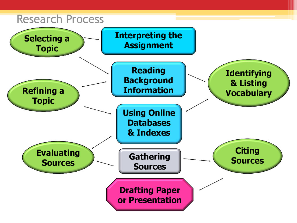 Interpreting the Assignment Reading Background ...
