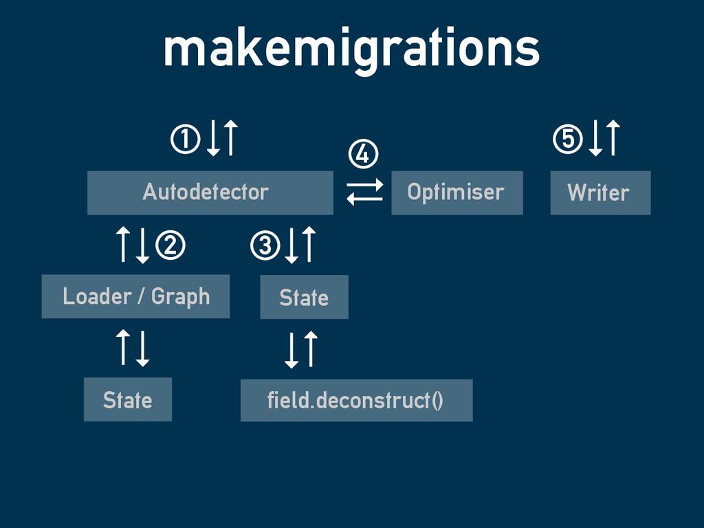 makemigrations field.deconstruct() Loader / Gra...