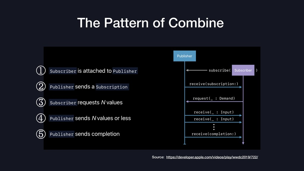 The Pattern of Combine Source: https://develope...