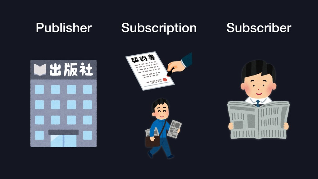 Publisher Subscription Subscriber
