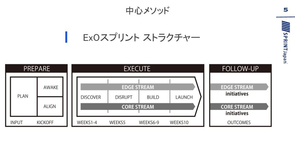中心メソッド ExOスプリント ストラクチャー 5