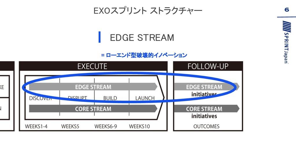 EXOスプリント ストラクチャー EDGE STREAM 6 = ローエンド型破壊的イノベ...