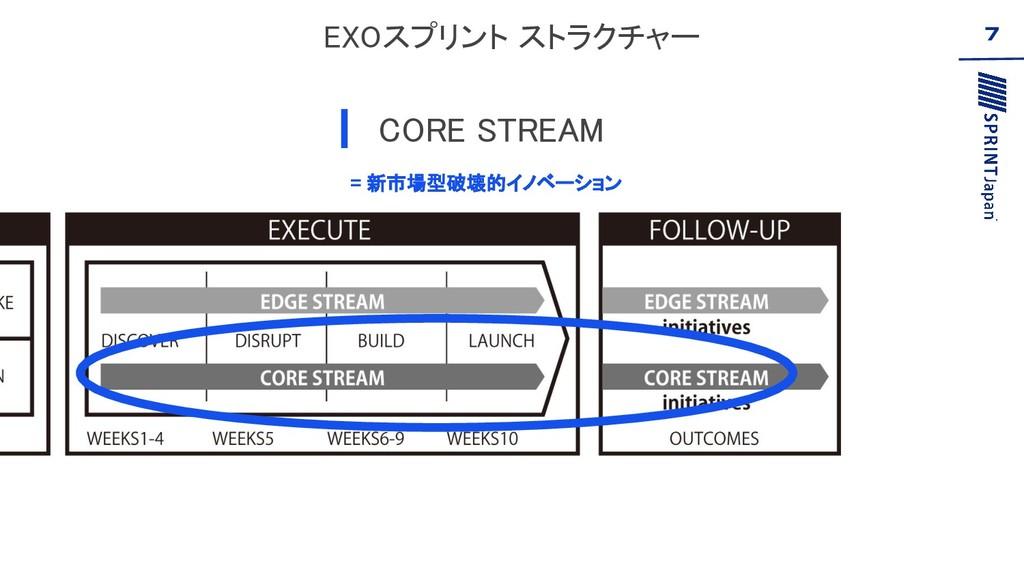 EXOスプリント ストラクチャー CORE STREAM 7 = 新市場型破壊的イノベーシ...