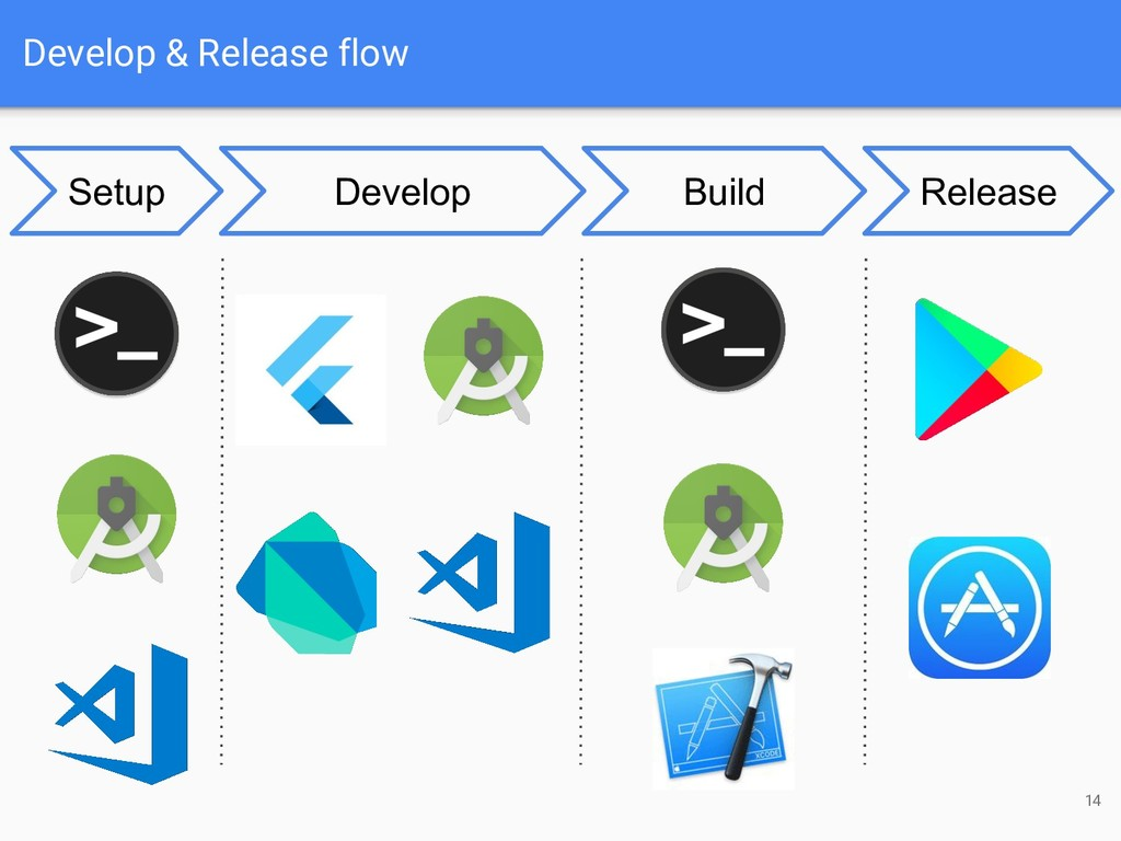 Develop & Release flow 14 Develop Build Release...