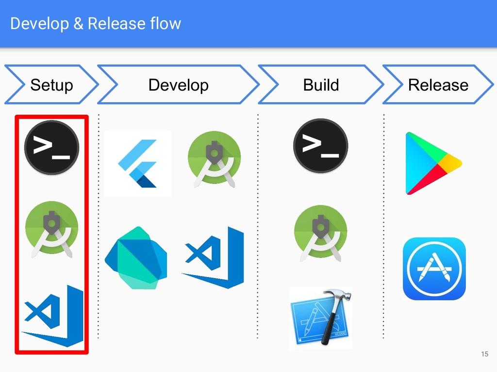 Develop & Release flow 15 Develop Build Release...