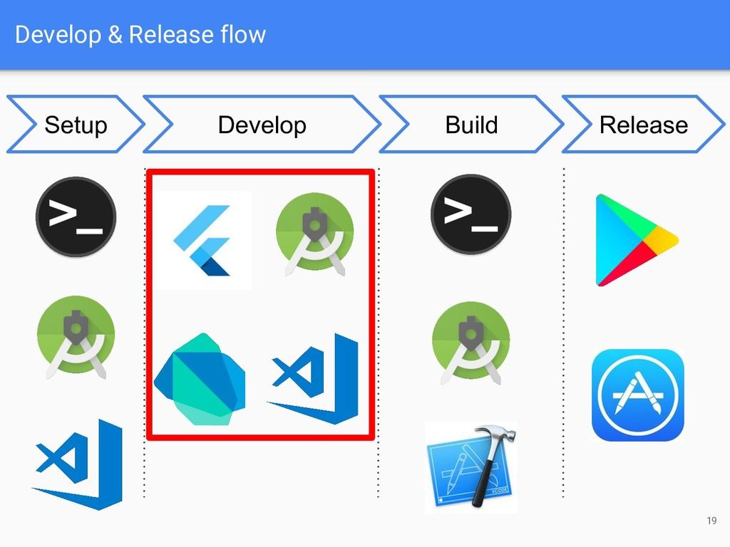 Develop & Release flow 19 Develop Build Release...