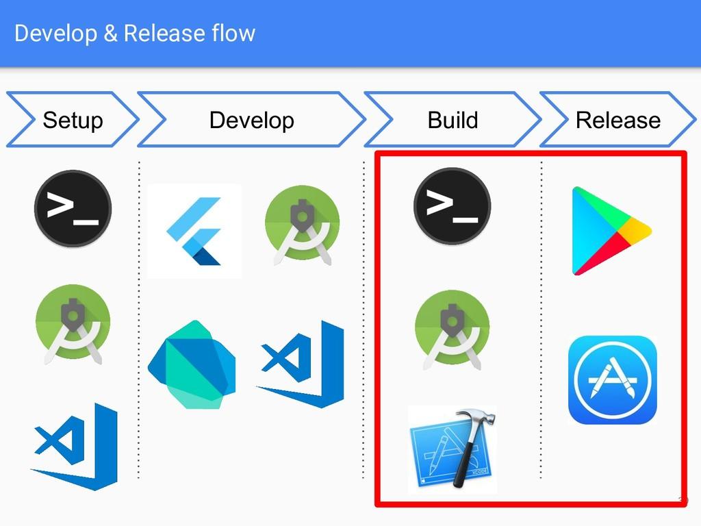 Develop & Release flow 30 Develop Build Release...