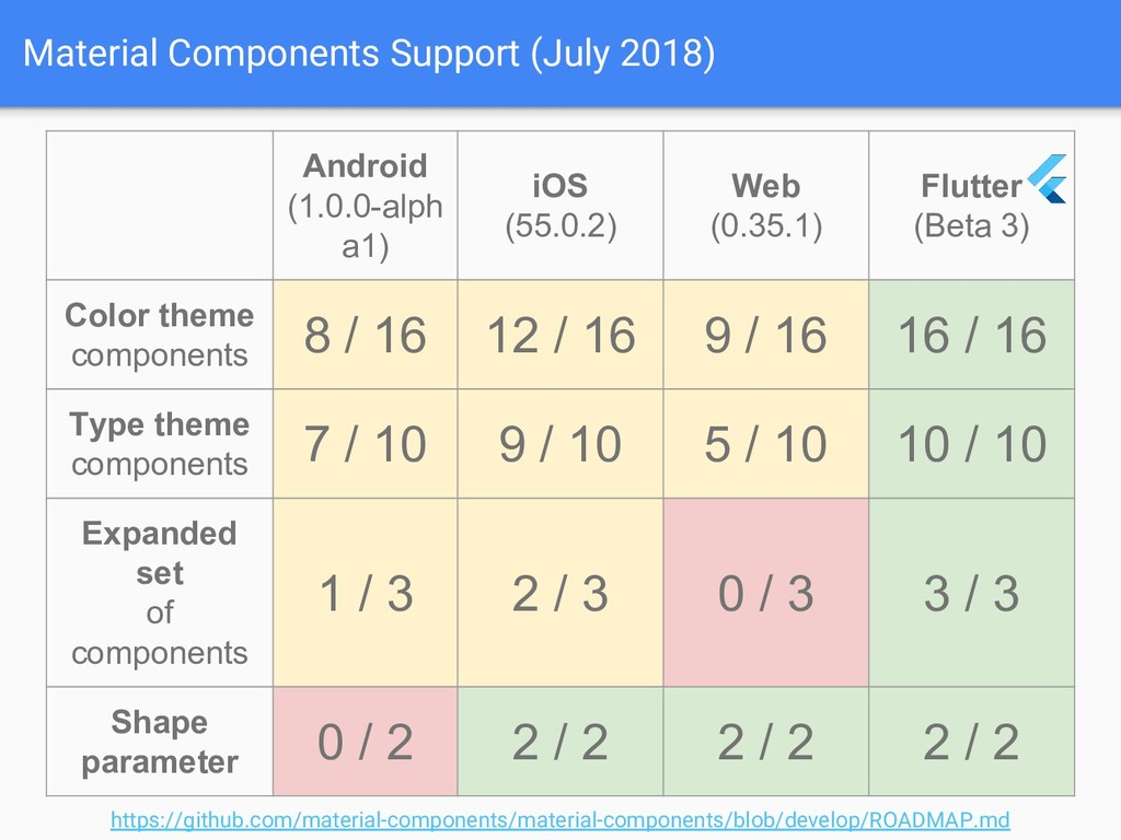 Material Components Support (July 2018) Android...
