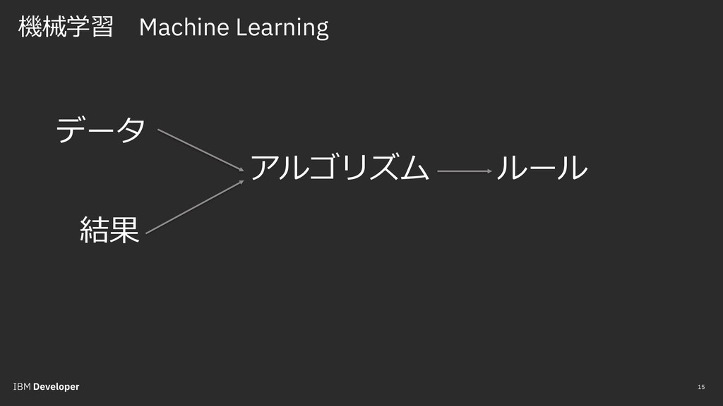 機械学習 Machine Learning 15 データ ルール アルゴリズム 結果