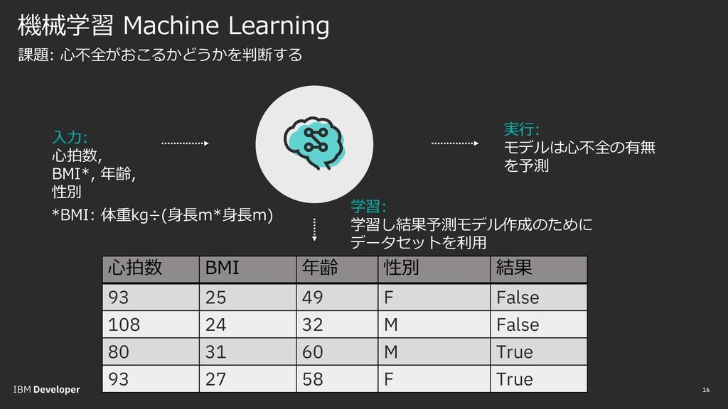 機械学習 Machine Learning 16 16 課題: ⼼不全がおこるかどうかを判断す...