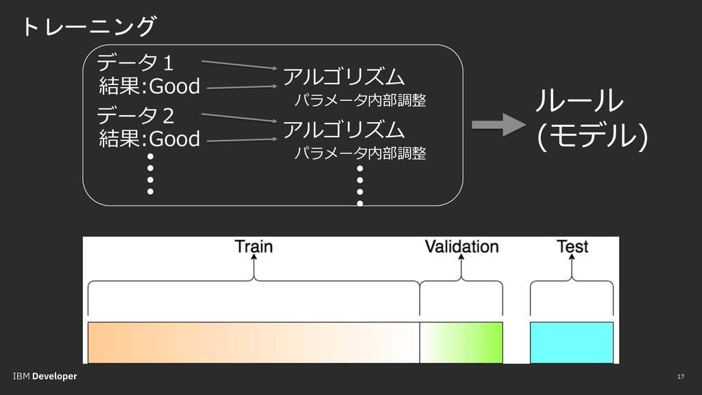 トレーニング 17 ルール (モデル) データ1 アルゴリズム 結果:Good パラメータ内部...