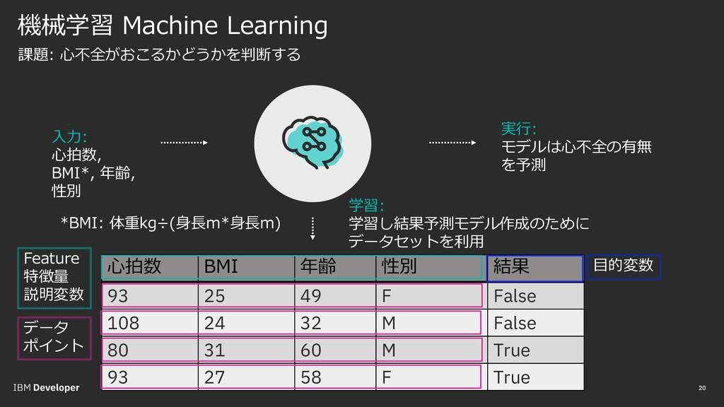 機械学習 Machine Learning 20 20 課題: ⼼不全がおこるかどうかを判断す...