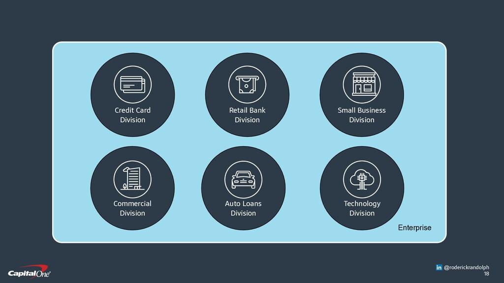 18 Enterprise Auto Loans Division Technology Di...