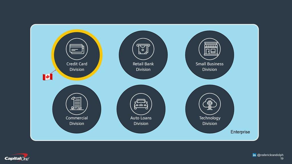 19 Enterprise Auto Loans Division Technology Di...
