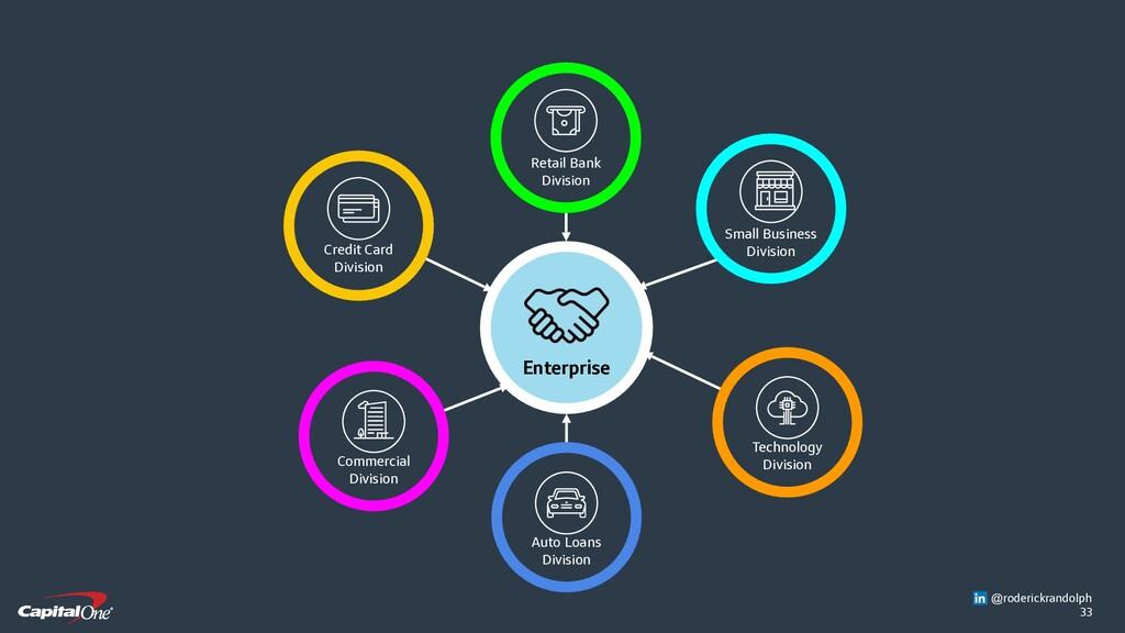 33 Enterprise Auto Loans Division Technology Di...