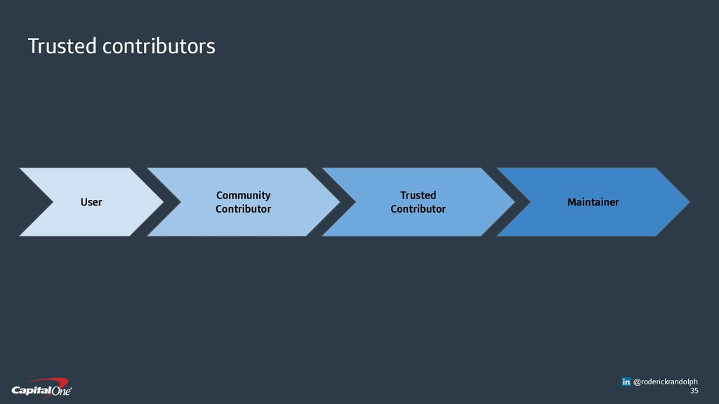 35 Trusted contributors User Community Contribu...
