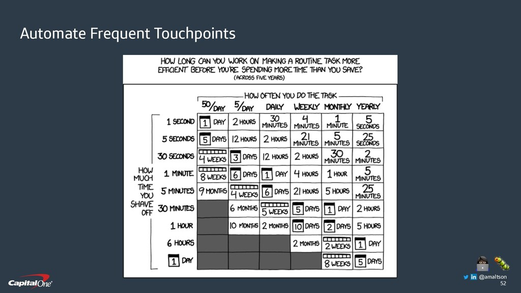52 Automate Frequent Touchpoints   @amaltson