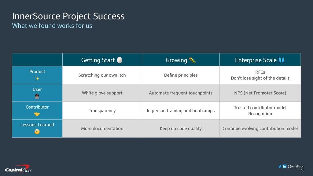 68 Getting Start  Growing  Enterprise Scale  Pr...
