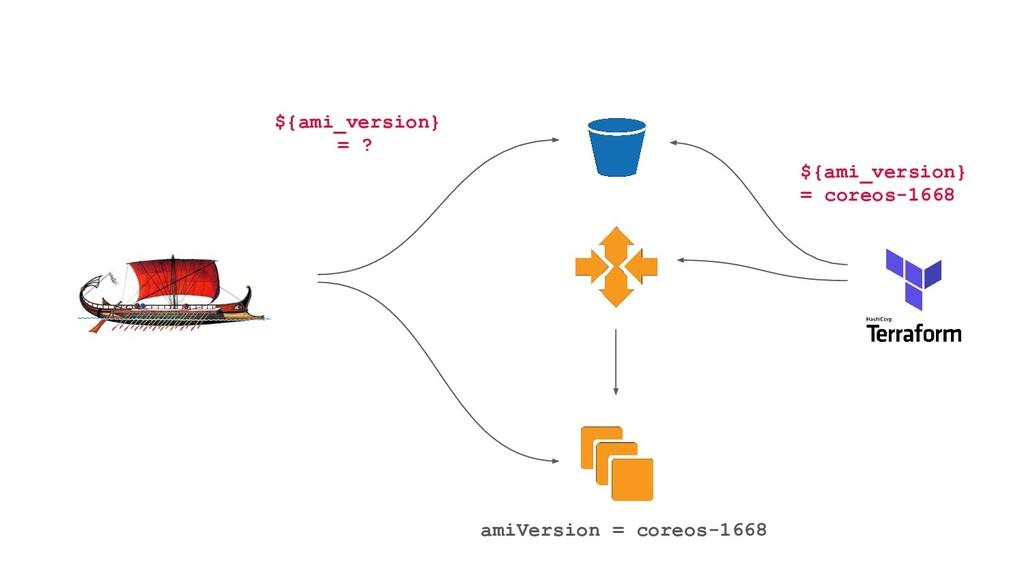 ${ami_version} = coreos-1668 amiVersion = coreo...