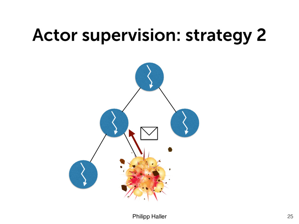 Philipp Haller Actor supervision: strategy 2 25