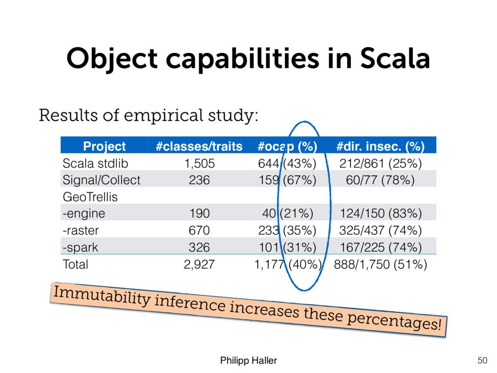 Philipp Haller Object capabilities in Scala 50 ...