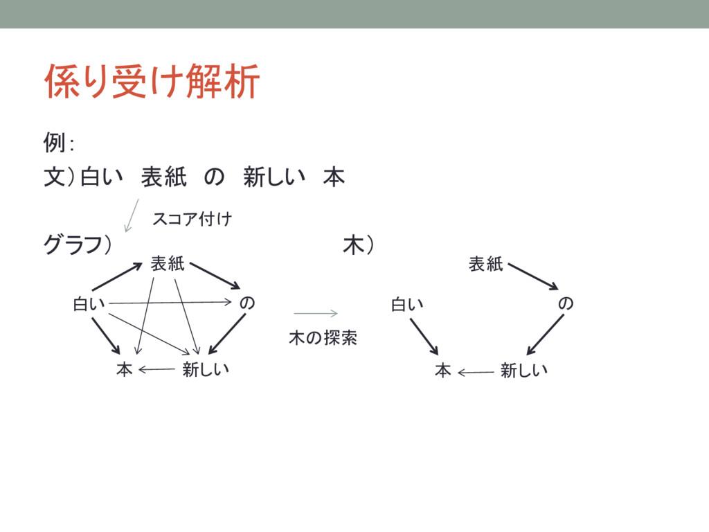 係り受け解析 例: 文)白い 表紙 の 新しい 本 グラフ) 木) 白い 表紙 の 本 新しい...