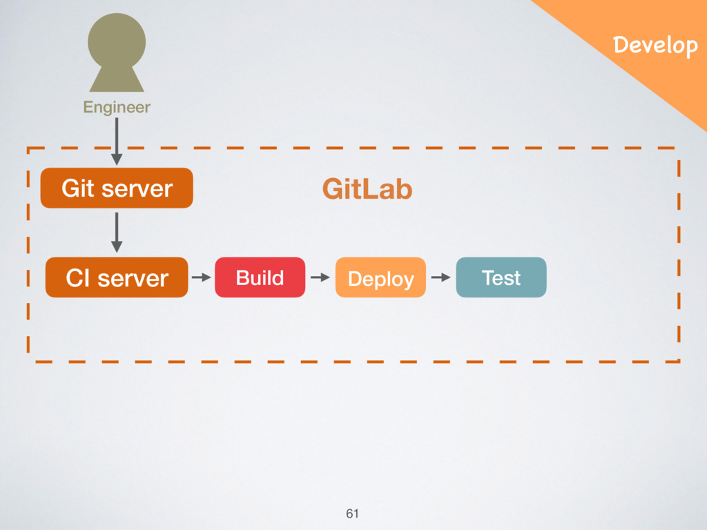 Git server GitLab CI server Build Deploy Test E...