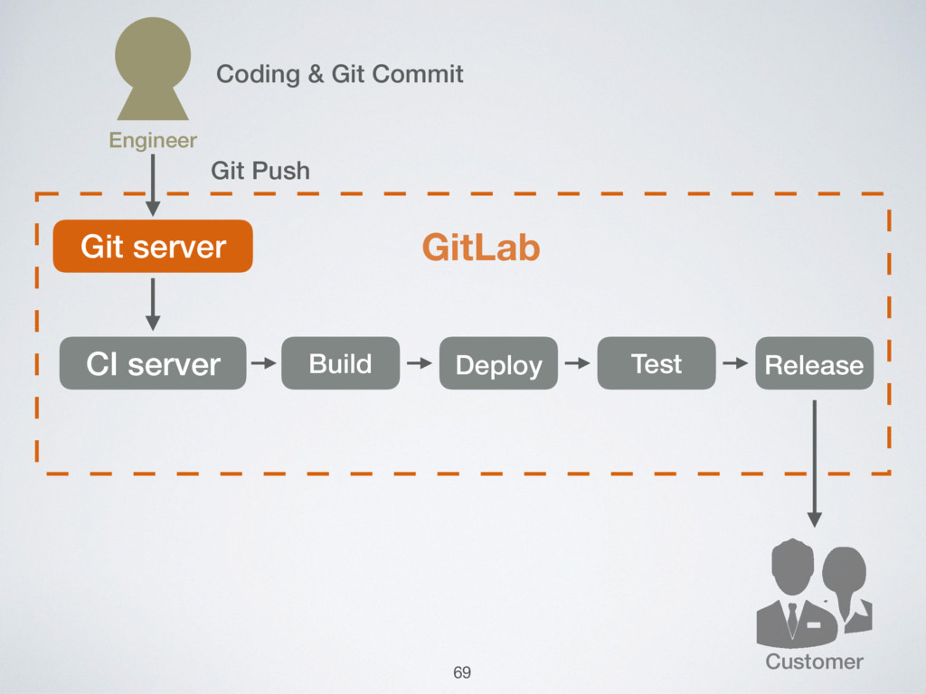Customer Git server GitLab CI server Build Depl...