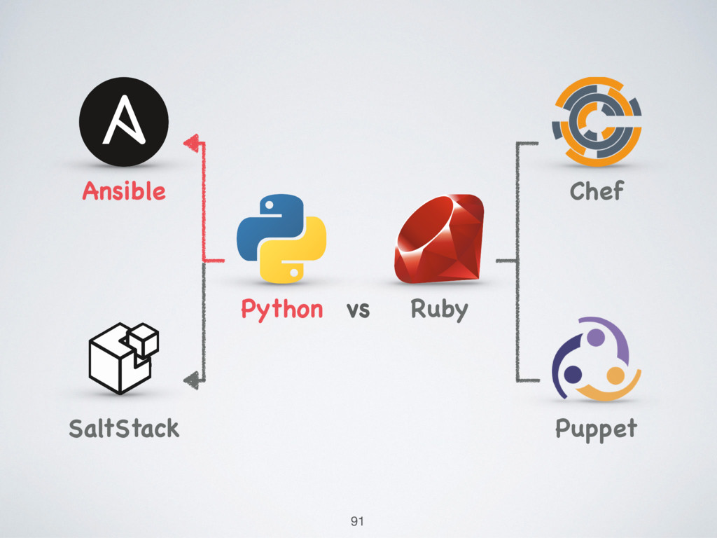 Python Ansible SaltStack Ruby Chef Puppet vs 91