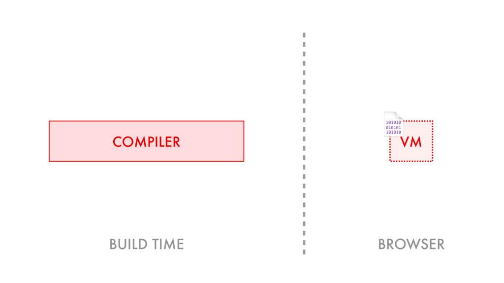 COMPILER VM 101010 010101 101010 BUILD TIME BRO...