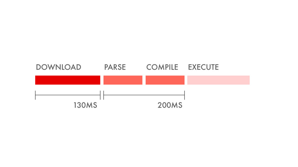 DOWNLOAD EXECUTE 130MS PARSE COMPILE 200MS