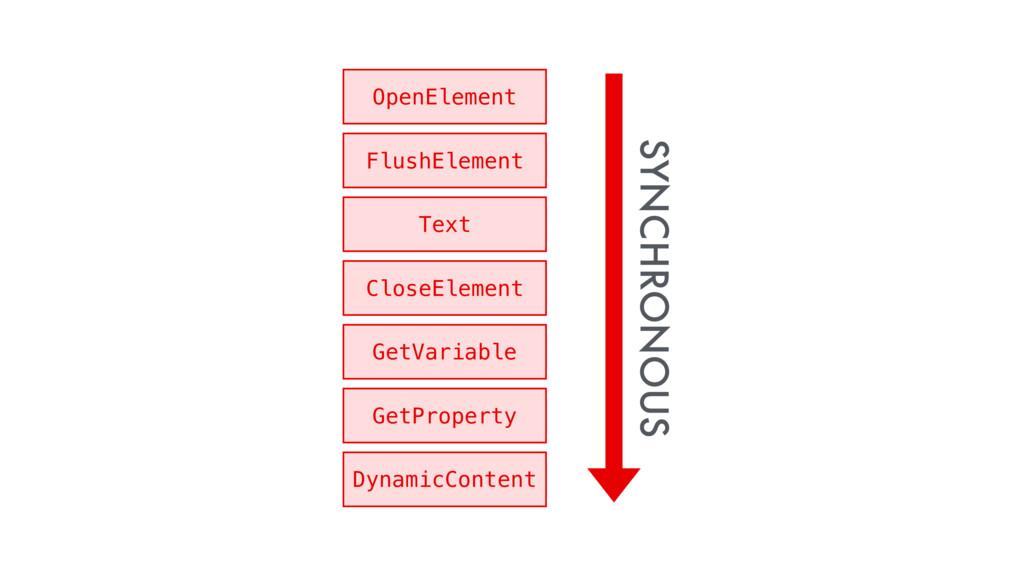 OpenElement FlushElement Text CloseElement GetV...