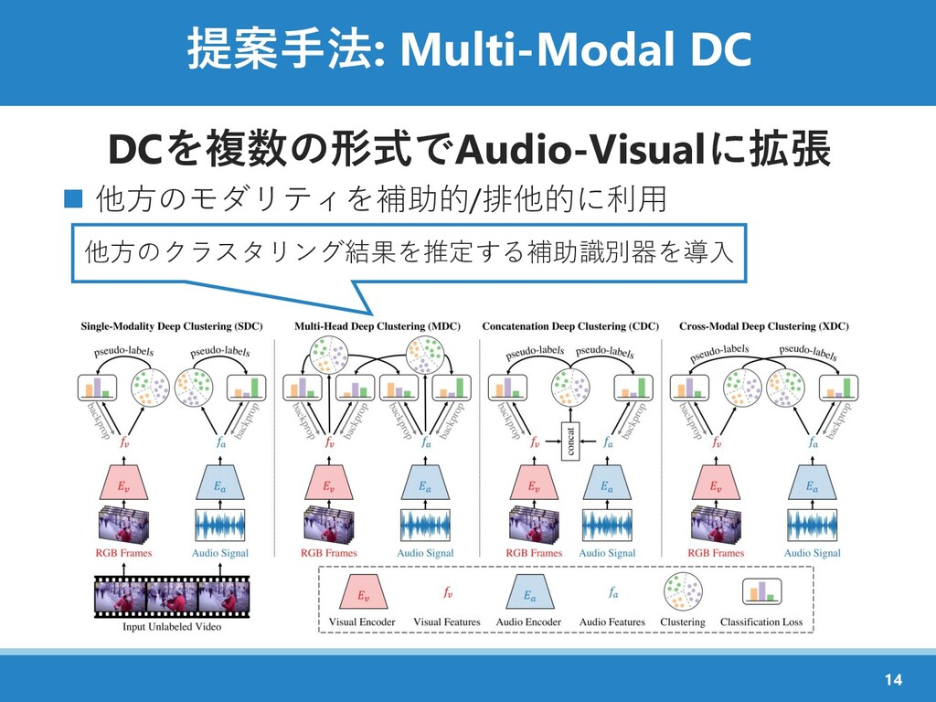 提案手法: Multi-Modal DC DCを複数の形式でAudio-Visualに拡張 ◼...