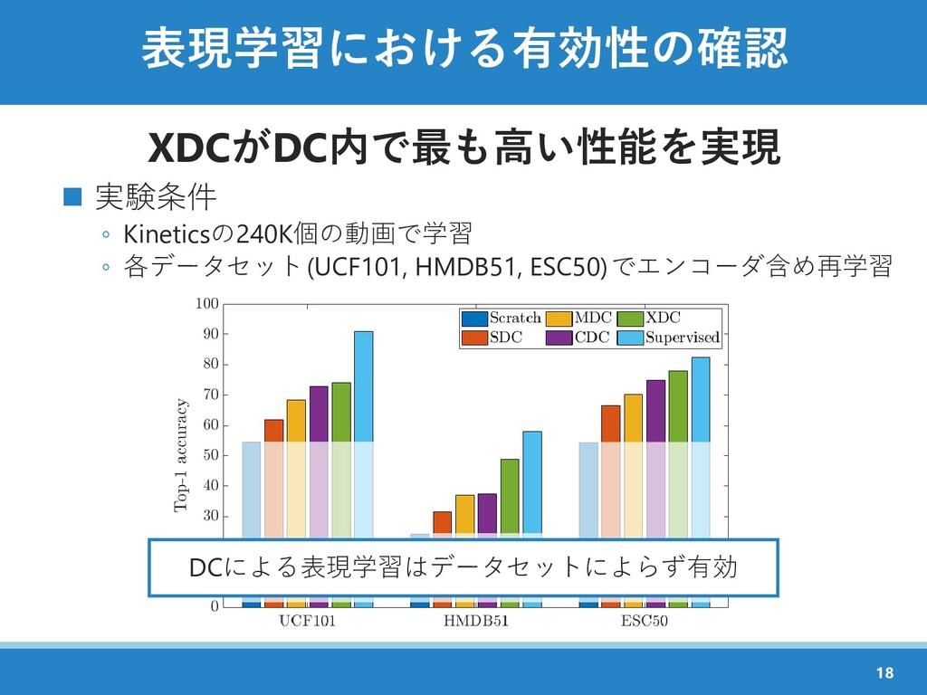表現学習における有効性の確認 XDCがDC内で最も高い性能を実現 ◼ 実験条件 ◦ Kinet...