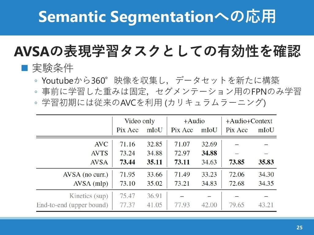 Semantic Segmentationへの応用 AVSAの表現学習タスクとしての有効性を確...