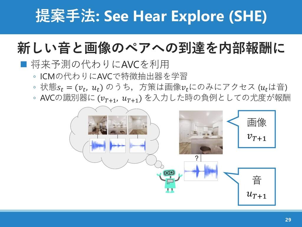 提案手法: See Hear Explore (SHE) 新しい音と画像のペアへの到達を内部報...