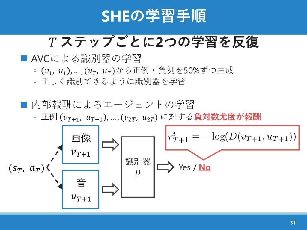 SHEの学習手順  ステップごとに2つの学習を反復 ◼ AVCによる識別器の学習 ◦ 1 , ...