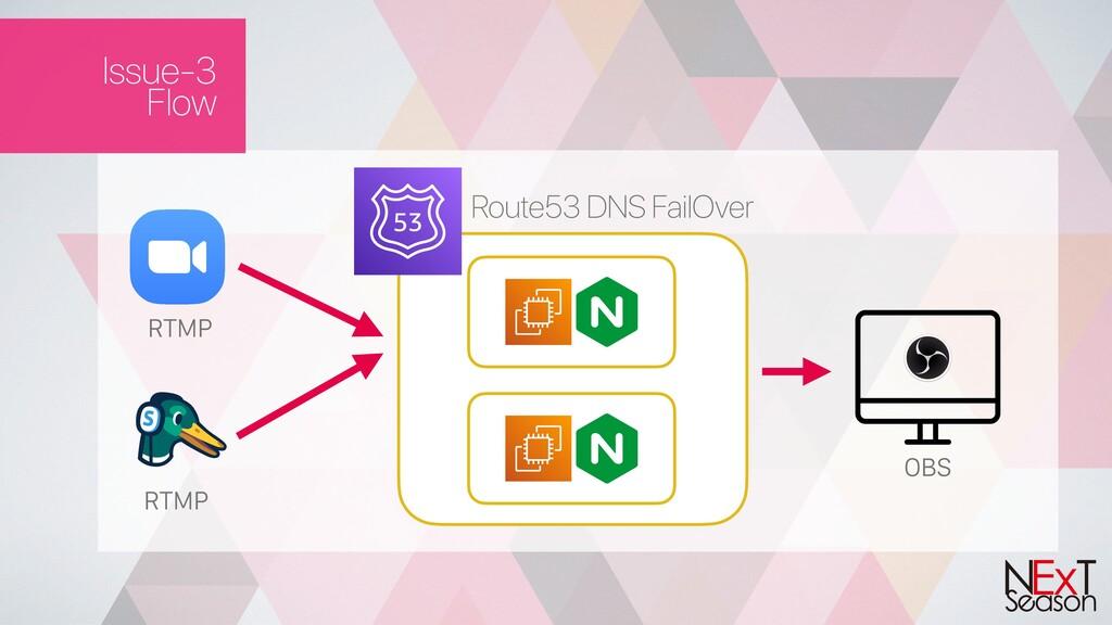 Issue-3 Flow RTMP RTMP Route53 DNS FailOver OBS