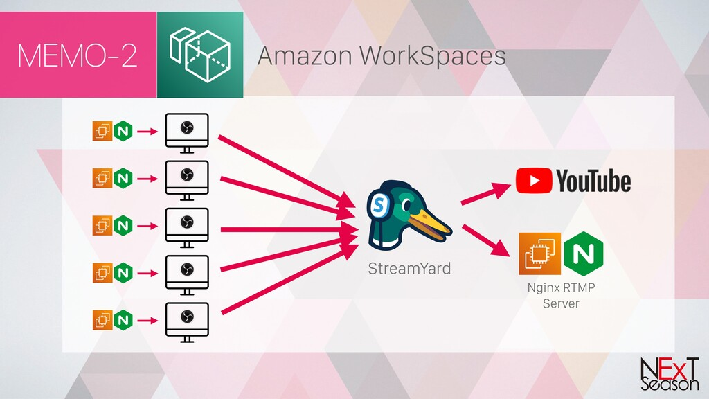 MEMO-2 Nginx RTMP Server StreamYard Amazon Work...