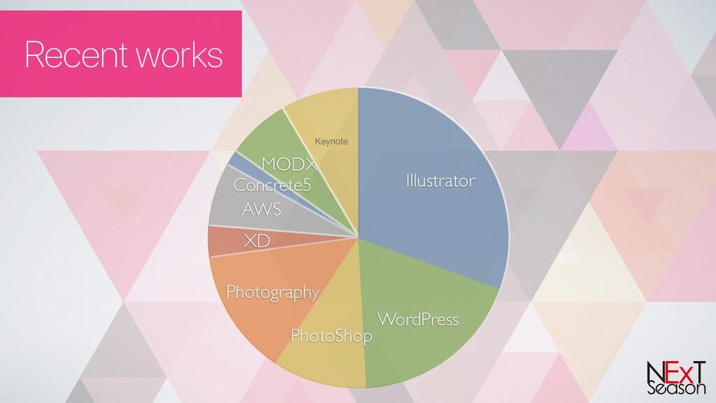 Recent works Keynote MODX Concrete5 AWS XD Phot...