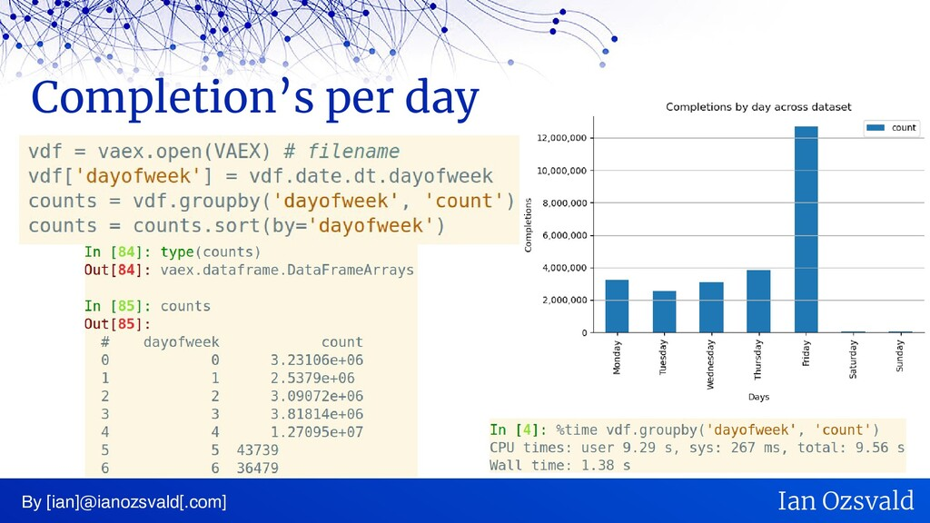 Completion's per day By [ian]@ianozsvald[.com] ...
