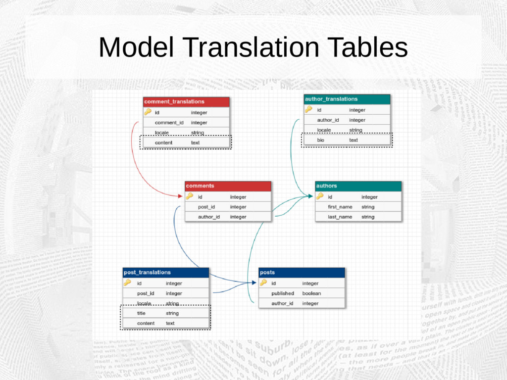 Model Translation Tables