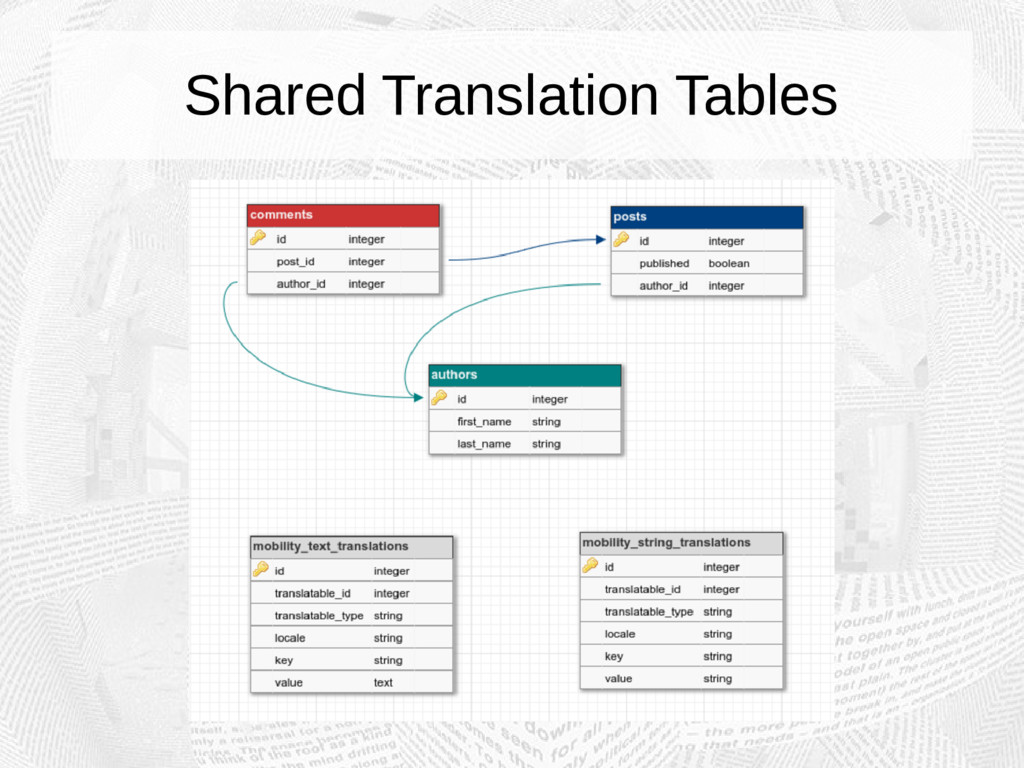 Shared Translation Tables