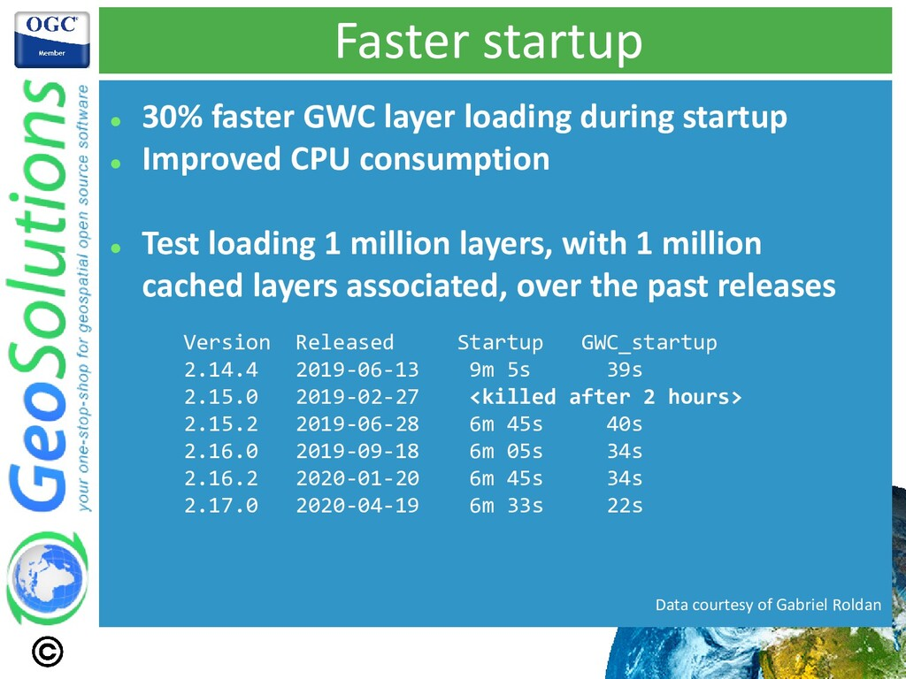 Faster startup ⚫ 30% faster GWC layer loading d...