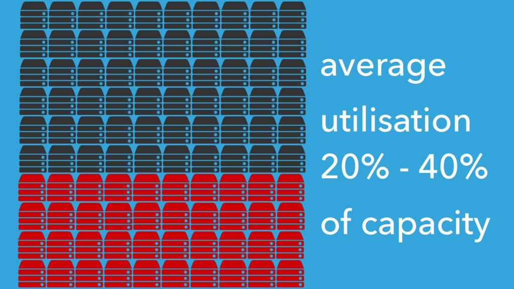 average utilisation  20% - 40% of capacity