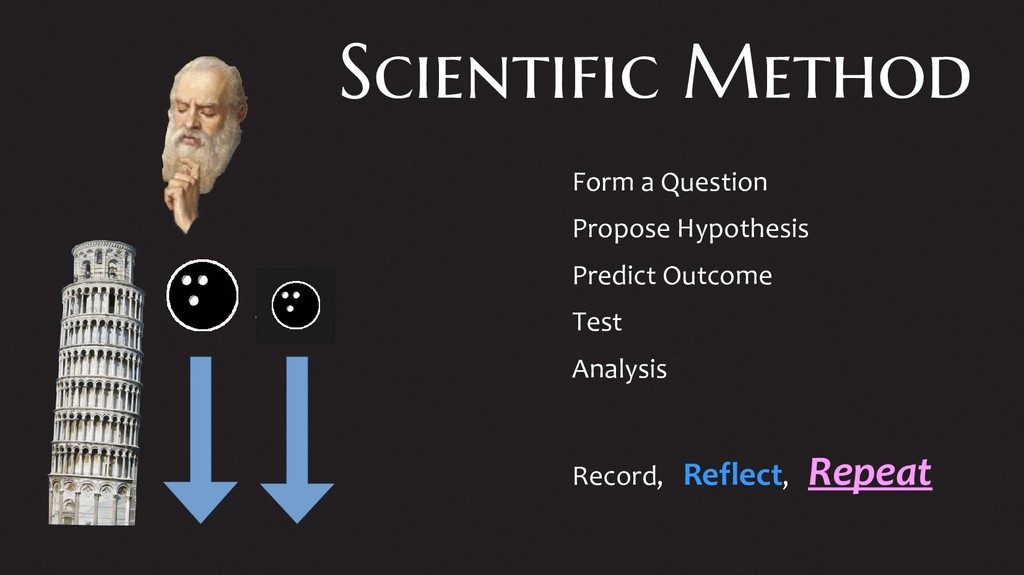 Scientific Method Form a Question Propose Hypot...