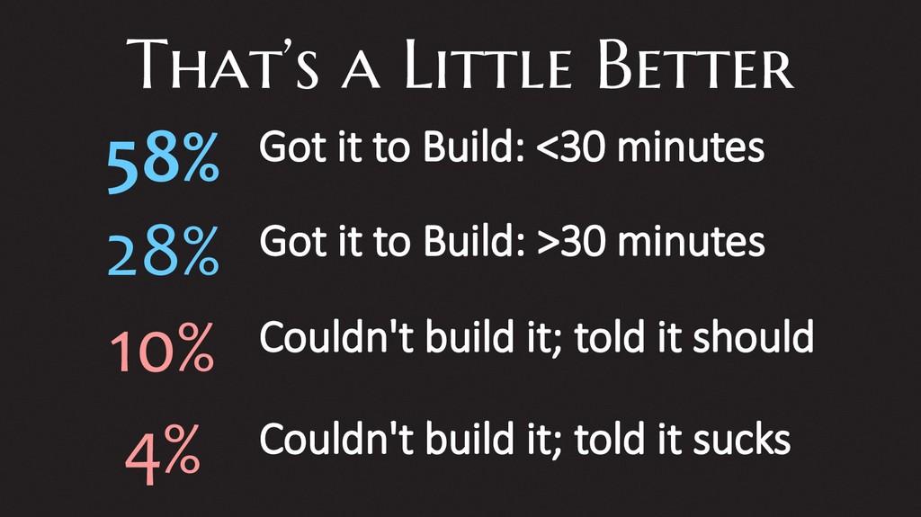 That's a Little Better Got it to Build: <30 min...