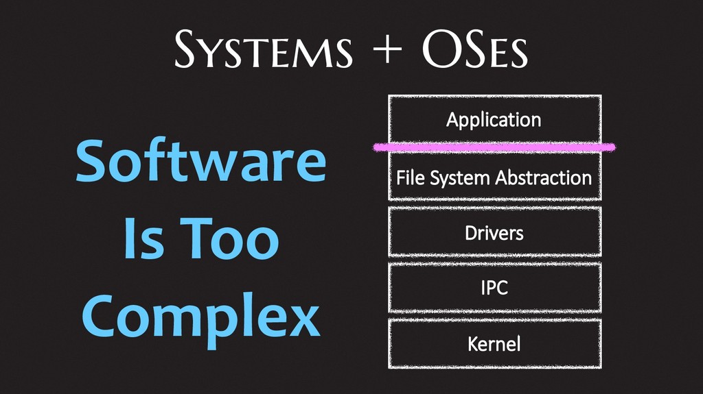 Systems + OSes Application File System Abstract...