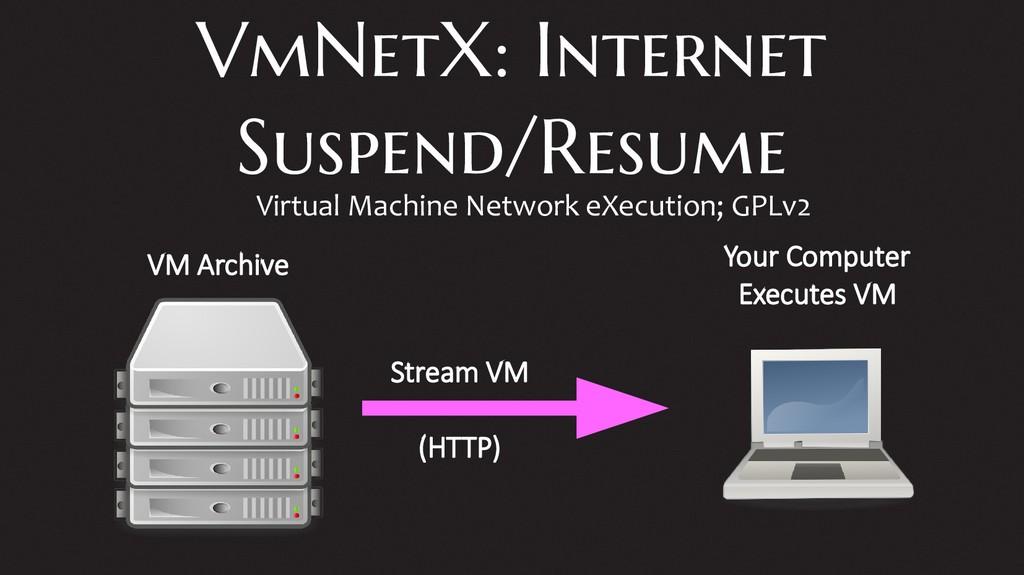 VmNetX: Internet Suspend/Resume Virtual Machine...