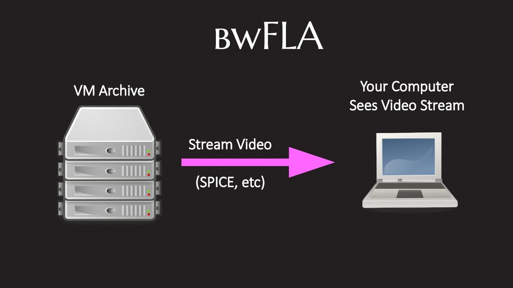bwFLA VM Archive Your Computer Sees Video Strea...